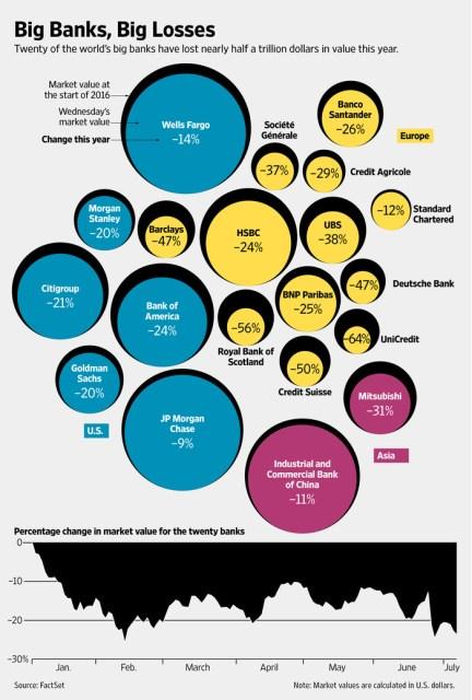Veränderung der Marktkapitalisierung von 20 grossen Banken seit Anfang 2016.