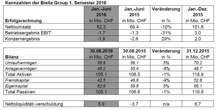 Semesterzahlen 1. Semester 2016. Quelle: Biella