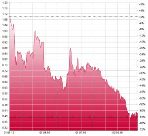 Die Aktien von Evolva haben seit Jahresbeginn etwa 60% verloren. Chart: www.moneynet.ch