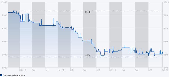 Chart C+M