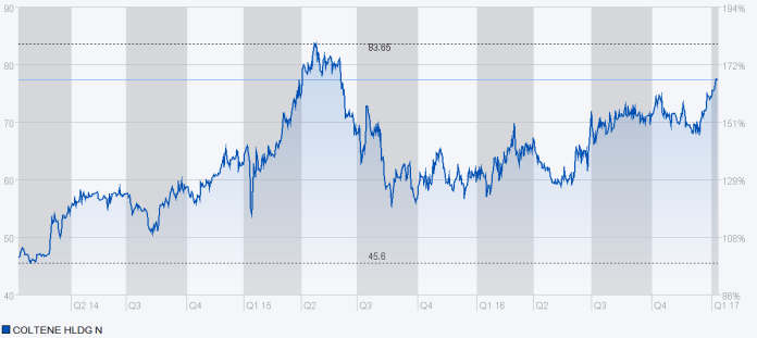 Chart Coltene
