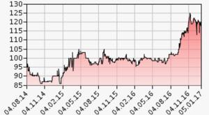 Die Entwicklung des Aktienkurses von Thurella über die letzten drei Jahre. Quelle: otc-x.ch