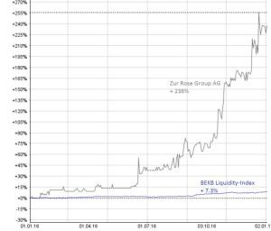 Der BEKB Liquidity-Index legte 2016 um 7.3% zu; die Aktie der Zur Rose Group AG kletterte um 236% und trug massgeblich zur Outperformance des schweizeraktien.net-Musterdepots bei. Chart: www.moneynet.ch