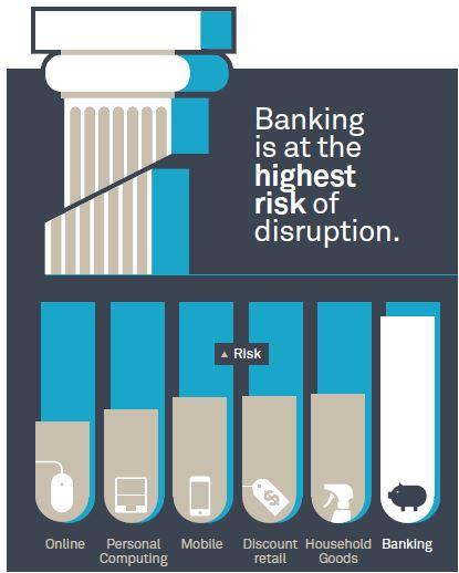 Millennials können am ehesten auf Banken verzichten. Grafik: www.millennialdisruptionindex.com