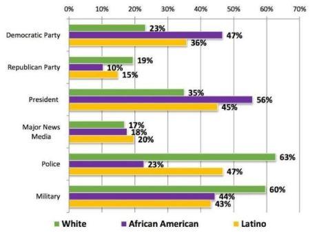 """Wem die Millennials in den USA vertrauen: Vertrauenslevel nach Herkunft in % """"etwas"""" und """"volles"""" Vertrauen. Grafik: www.brookings.edu"""