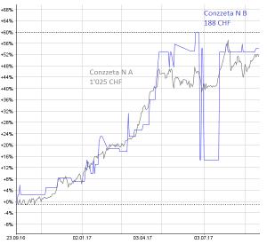 Chart Conzzeta