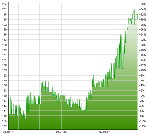 Chart Holdigaz 3 Jahre