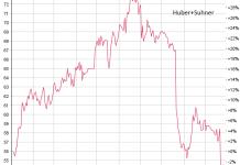 Chart Huber+Suhner