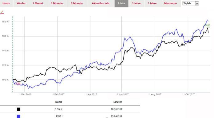 Chart E.On und RWE