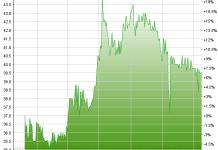 Chart Varia