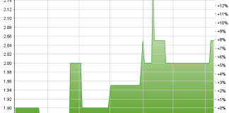 Chart Norinvest