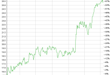 Ascom Chart