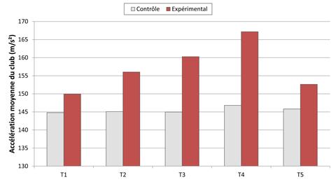 Evolution de l'accélération moyenne du club au cours des 18 semaines de protocole et 5 semaines après la fin de l'étude