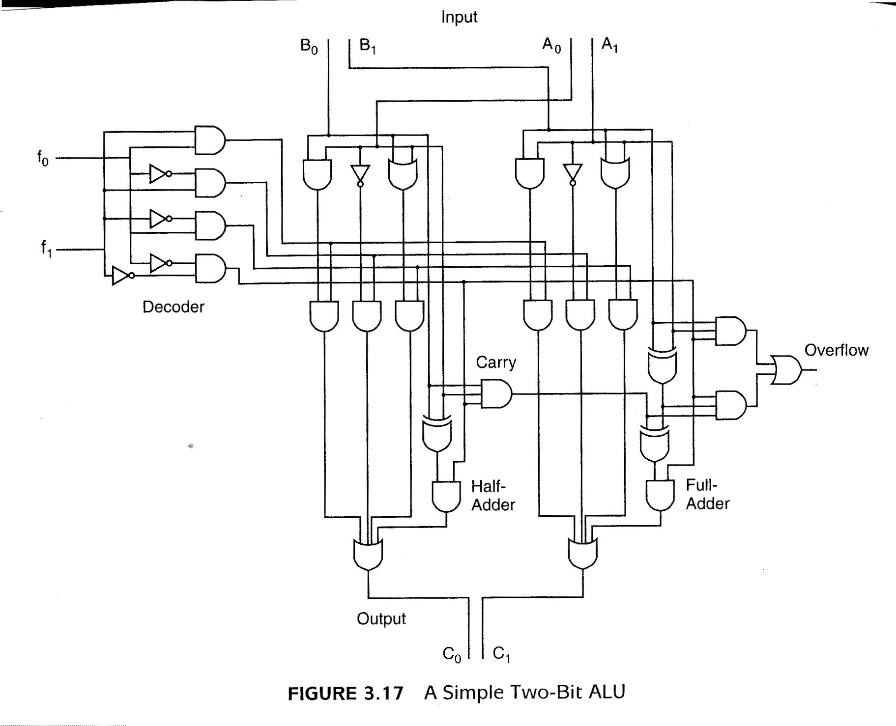 2 Bit Alu Logic Diagram