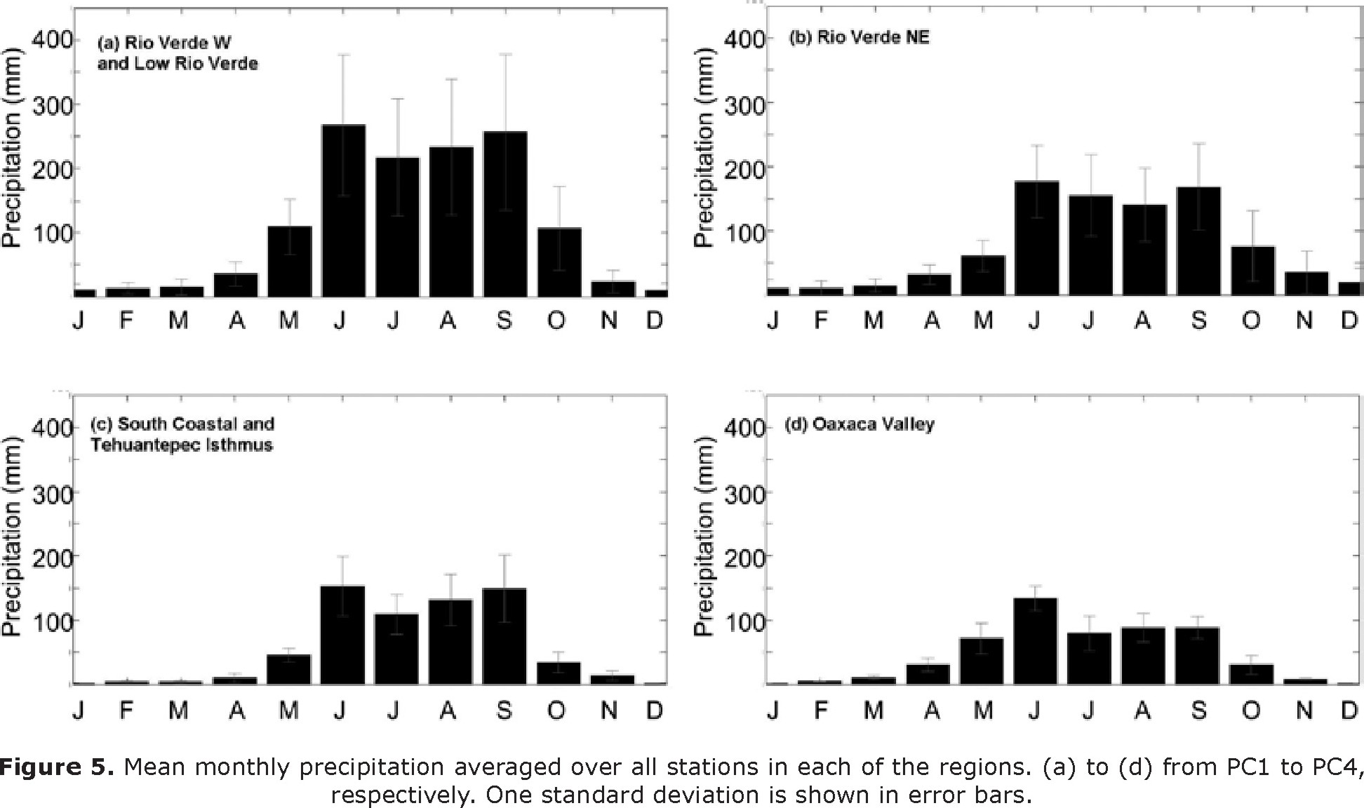 Variability Of Extreme Precipitation In Coastal River