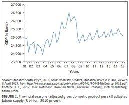 Image result for Sub-saharan countries to record 3.54% growth - IMF