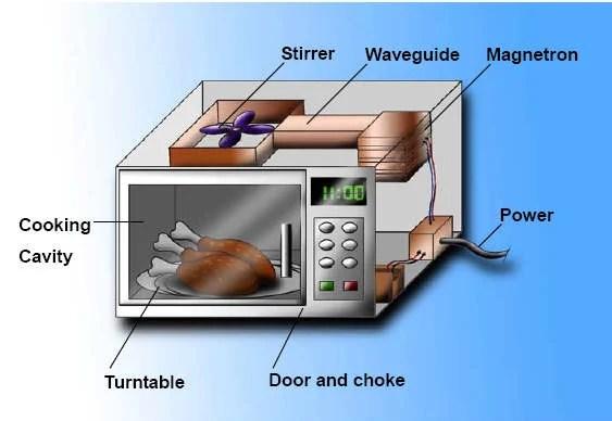 Forno microondas trabalho