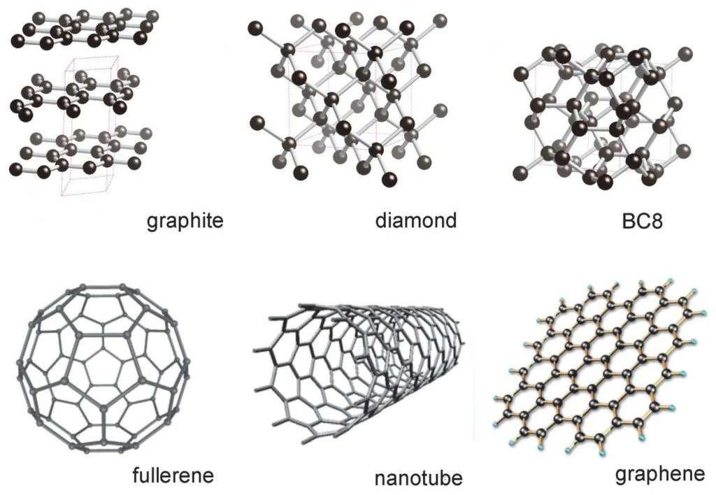 What S Graphene And How Will It Transform Medical
