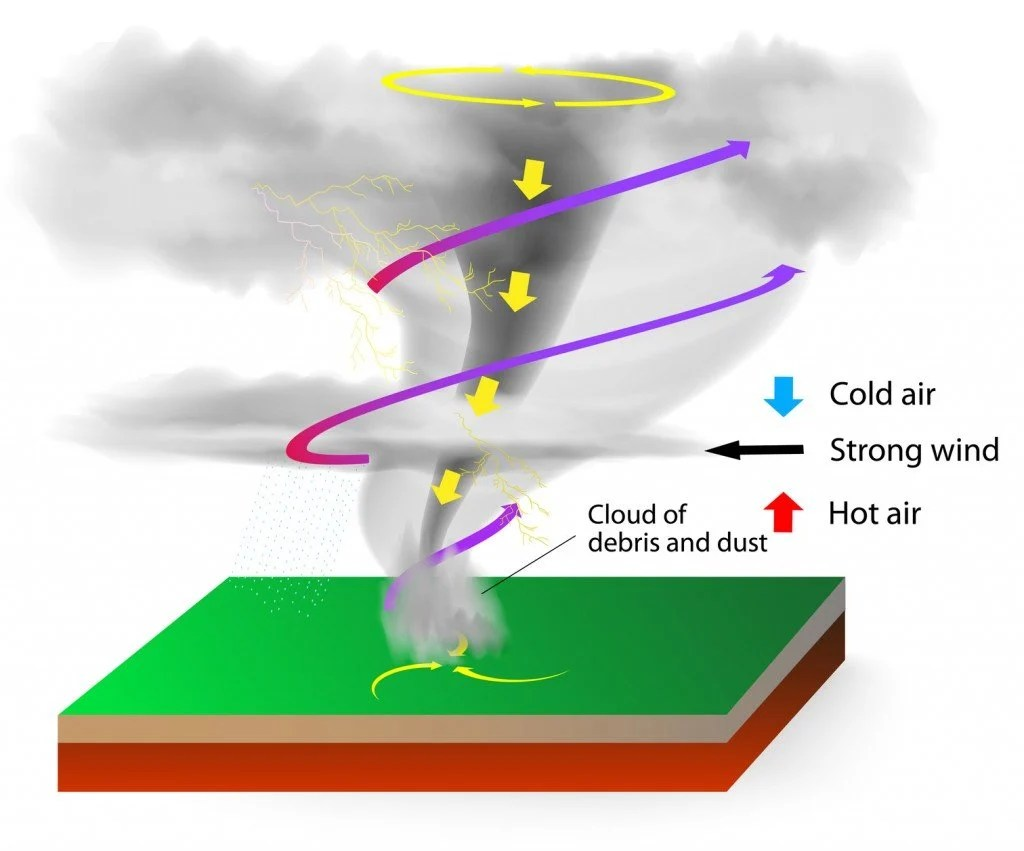 Could We Dissipate A Tornado By Firing A Rocket Into It Science Abc
