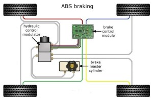 Anti Lock Braking System: How Does The ABS Technology Work