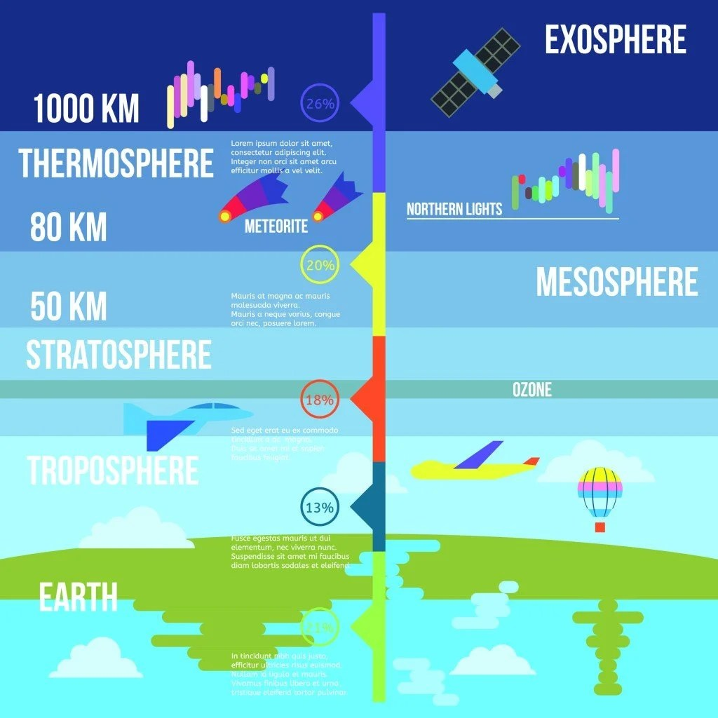 What Might Happen If The Earth Didn T Have An Atmosphere