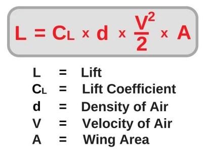 Fórmula de elevação