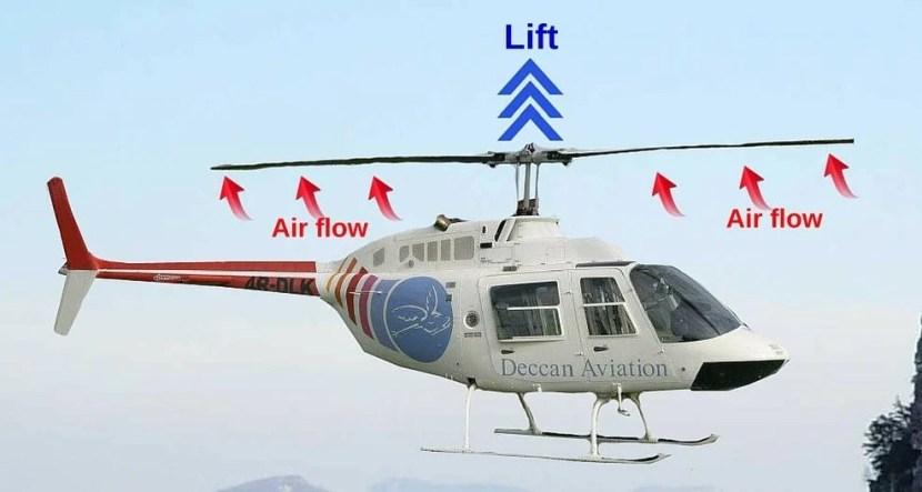 Rotores de helicópteros que geram elevação