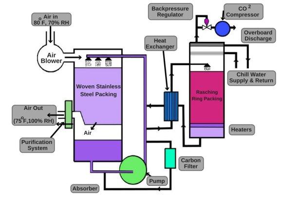 Depurador de dióxido de carbono submarino