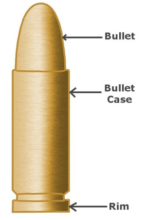 Rifling: What Is It? What Is The Purpose Of Rifling In A