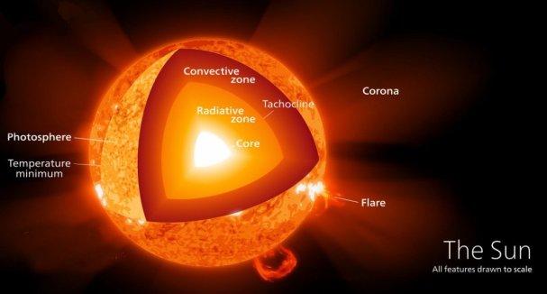 O núcleo do sol