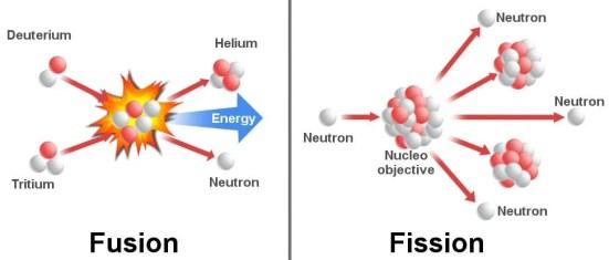 Fusion nuclear e Fission nuclear
