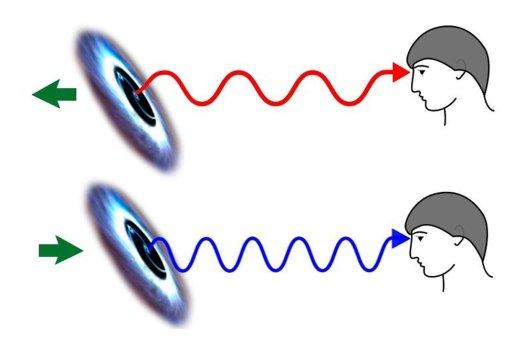 buraco negro duplo