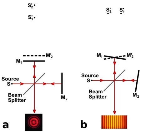 Michelson interferômetro formação franja