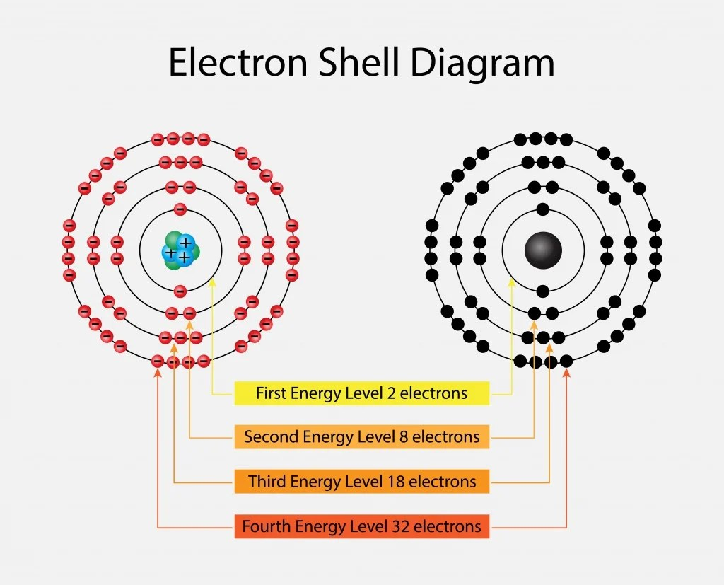 Why Are Atoms With 8 Valence Electrons So Stable
