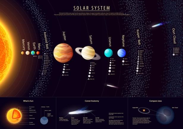 Cartaz de sistema solar detalhado alto com informações científicas, vetor (shooarts) S
