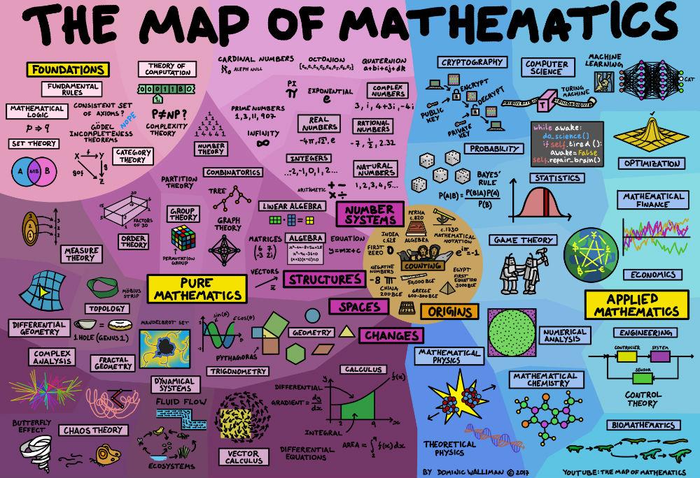 Bildergebnis für THE MAP OF MATHEMATICS