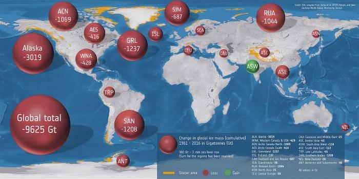 (ESA/Zemp et al. (2019) Nature/World Glacier Monitoring Service)