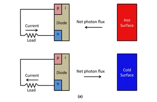 negative illumination diode