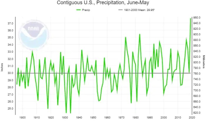 12-month precipitation totals for the Lower 48. June 2018 through May 2019 demolished the prior tallies. (NOAA)