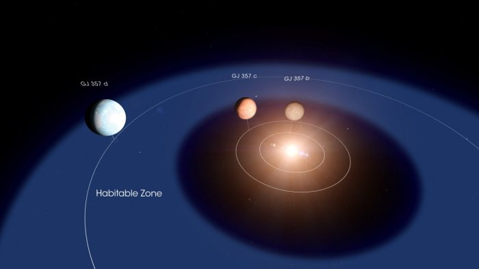 Layout of GJ 357 star system with Planet d in its habitable zone. (NASA's Goddard Space Flight Center/Chris Smith)