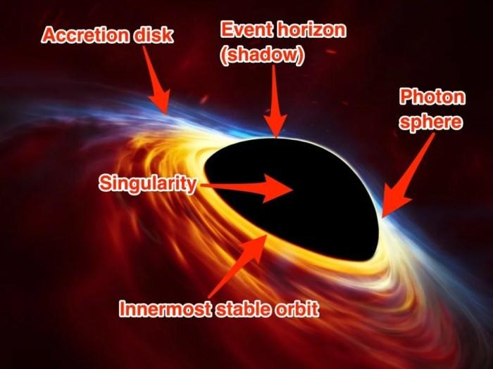 Key features of a black hole. (ESO/ESA/Hubble/M. Kornmesser/Business Insider)