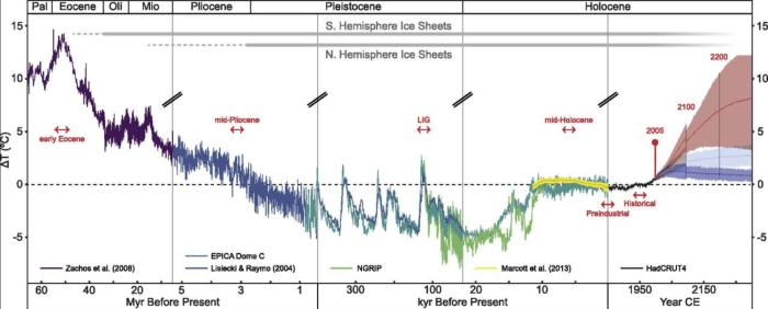 Global temperatures for the last 65m years and future warming scenarios. (Burke et al, PNAS 2018)