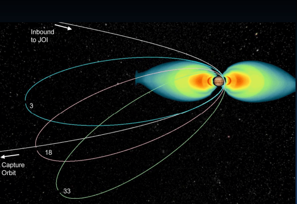 Juno trajectory through radiation belts