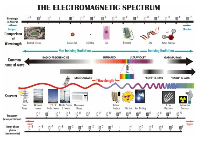 Frequencies along the electromagnetic spectrum. (Australian Radiation Protection and Nuclear Safety Agency/AUS GOV)