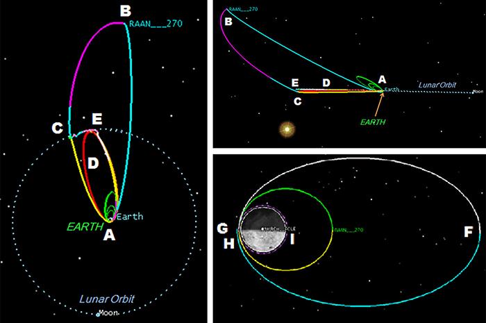 new moon trajectory