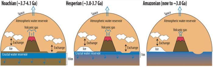 água nasa em marte escondido