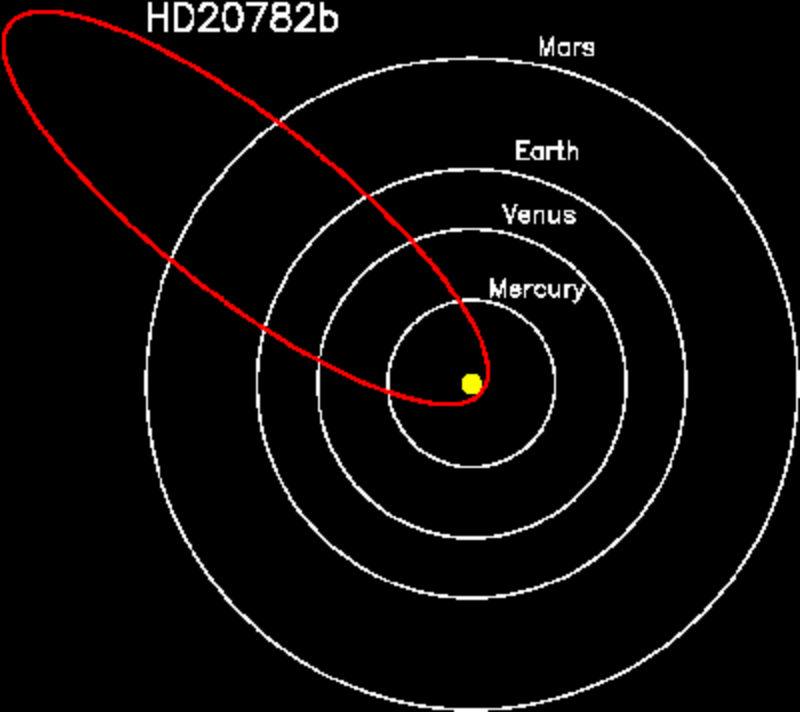 Kane orbit