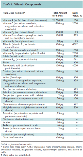 Table 1 TACT Vitamin Content