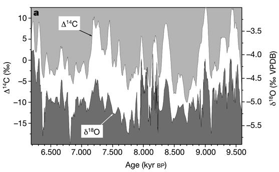 Is there a planetary influence on solar activity? It seems