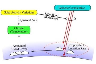 The link between solar activity cosmic rays and climate on Earth